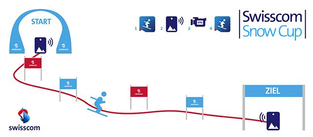 Swisscom How it works